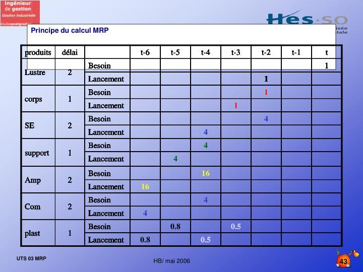 Principe du calcul MRP