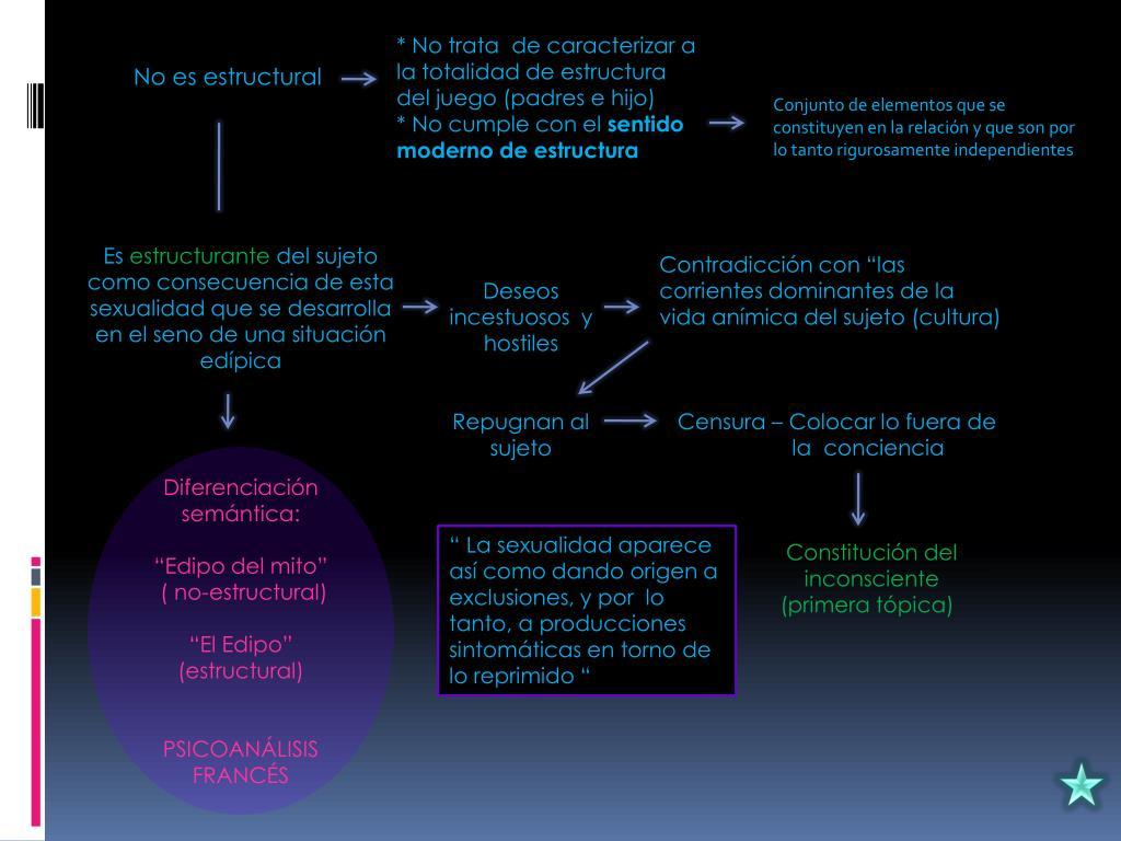 * No trata  de caracterizar a la totalidad de estructura  del juego (padres e hijo)