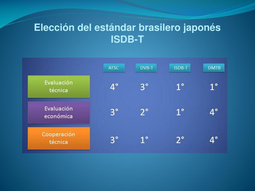 Elección del estándar brasilero japonés