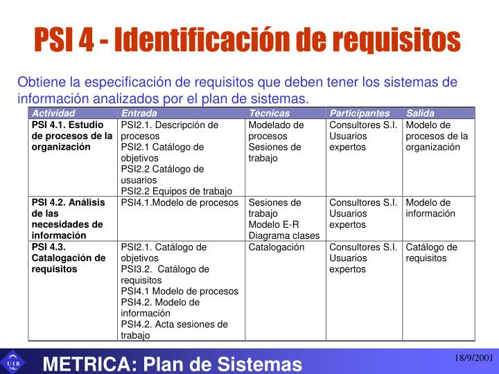 PSI 4 - Identificación de requisitos