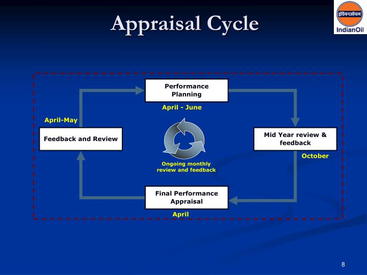 performance appraisal in microsoft corporation Manager of others: exempt employees who have at least one direct report and have performance appraisal responsibility typically,.