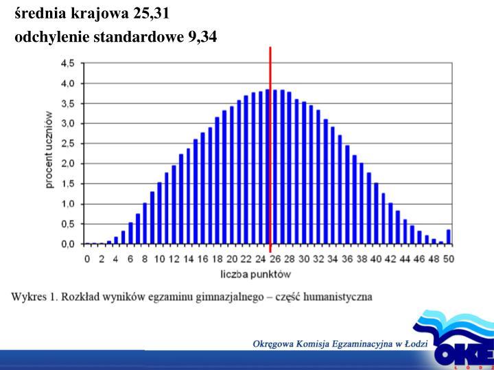 średnia krajowa 25,31