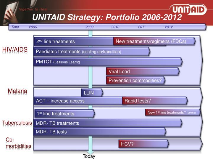 UNITAID Strategy: Portfolio 2006-2012
