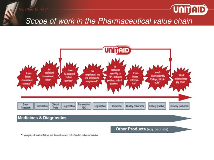Scope of work in the Pharmaceutical value chain