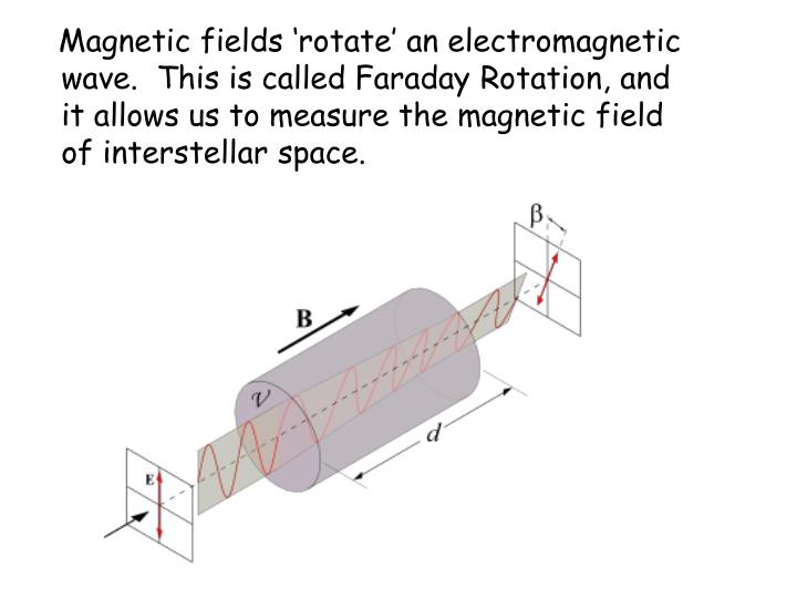Magnetic fields 'rotate' an electromagnetic wave.  This is called Faraday Rotation, and it allows us to measure the magnetic field of interstellar space.