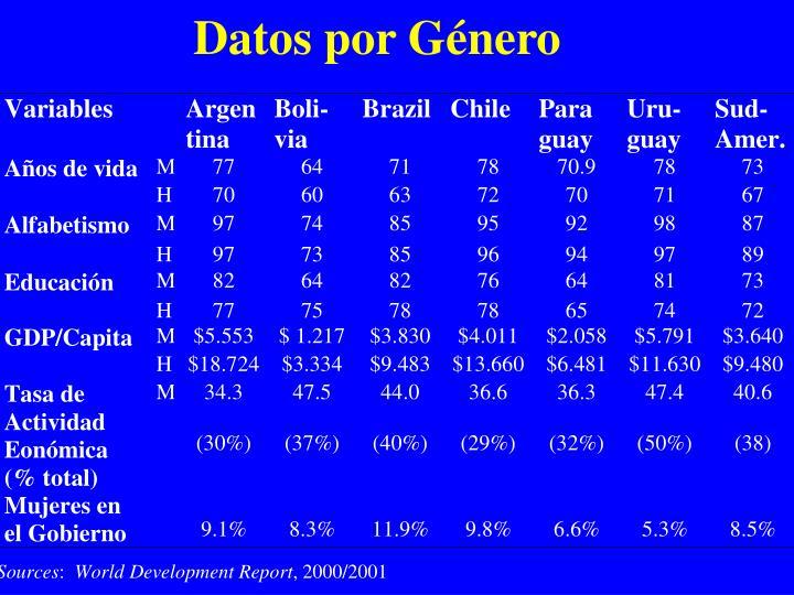 Datos por Género