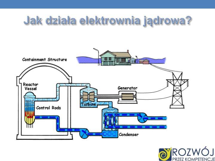 Jak działa elektrownia jądrowa?