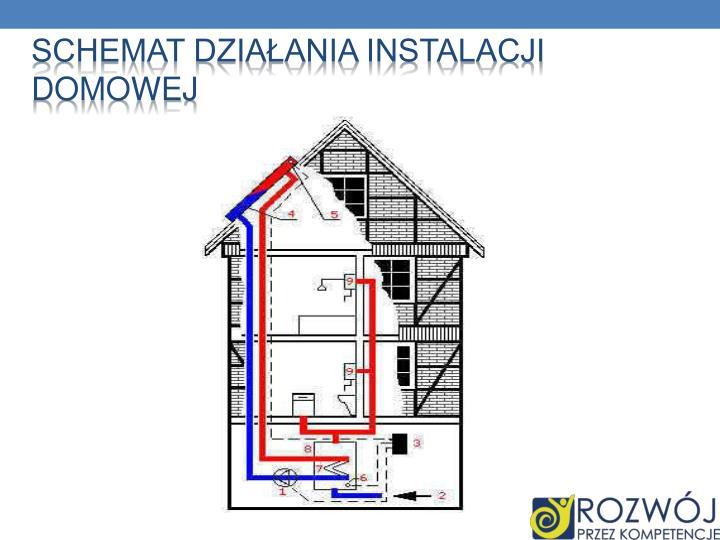 Schemat Działania instalacji domowej
