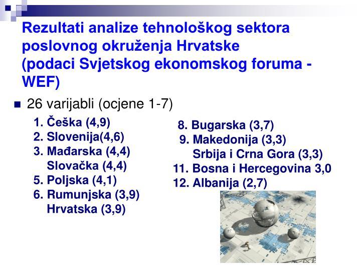 Rezultati analize tehnološkog sektora poslovnog okruženja Hrvatske