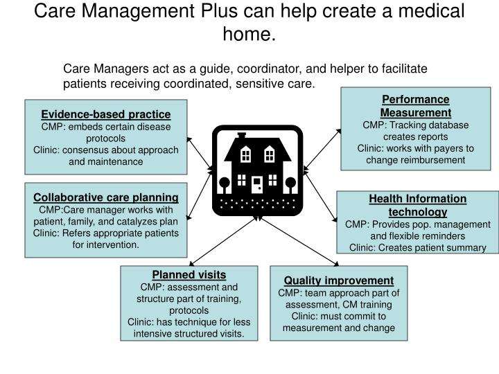 Care Management Plus can help create a medical home.