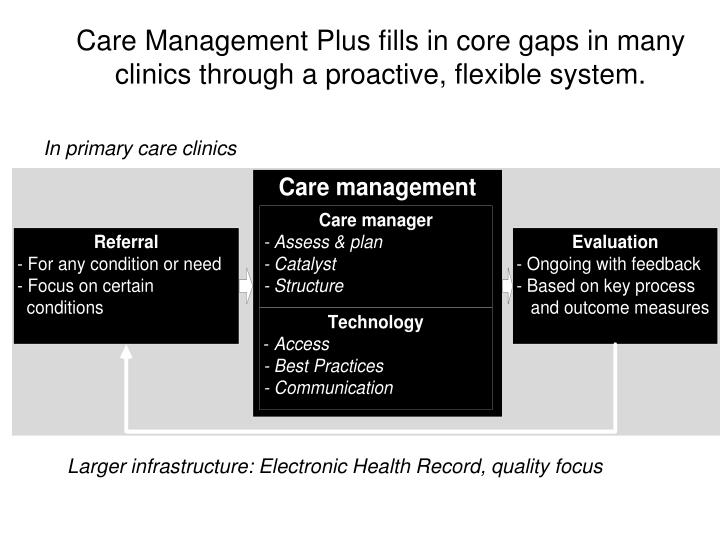 Care Management Plus fills in core gaps in many clinics through a proactive, flexible system.