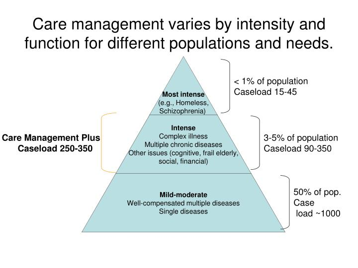 Care management varies by intensity and function for different populations and needs.