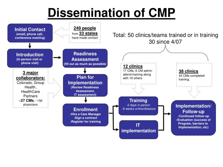 Dissemination of CMP