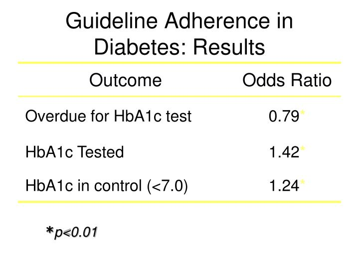 Guideline Adherence in Diabetes: Results