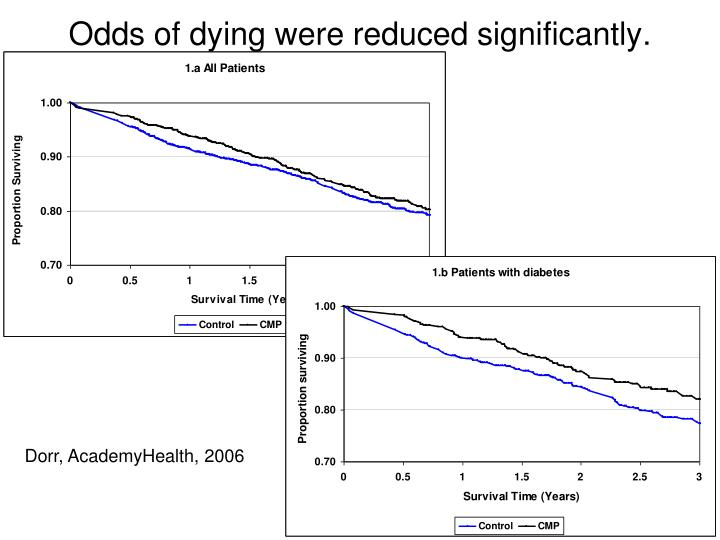 Odds of dying were reduced significantly.