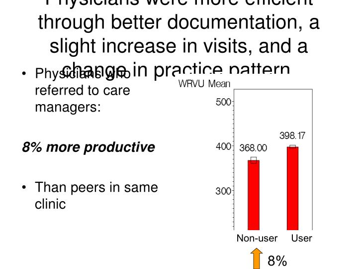 Physicians were more efficient through better documentation, a slight increase in visits, and a change in practice pattern.