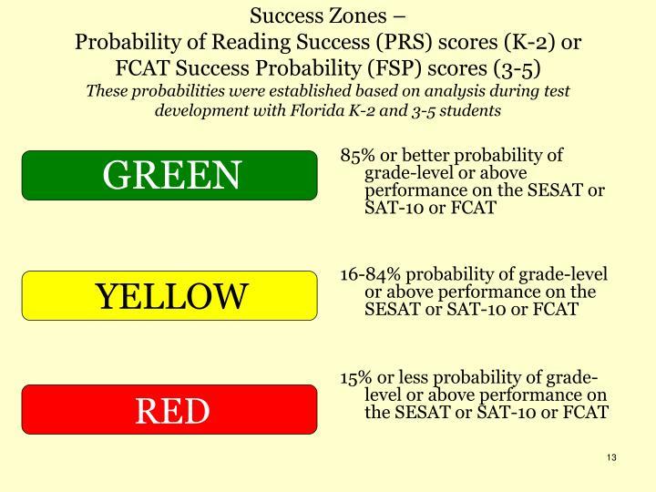 Success Zones –