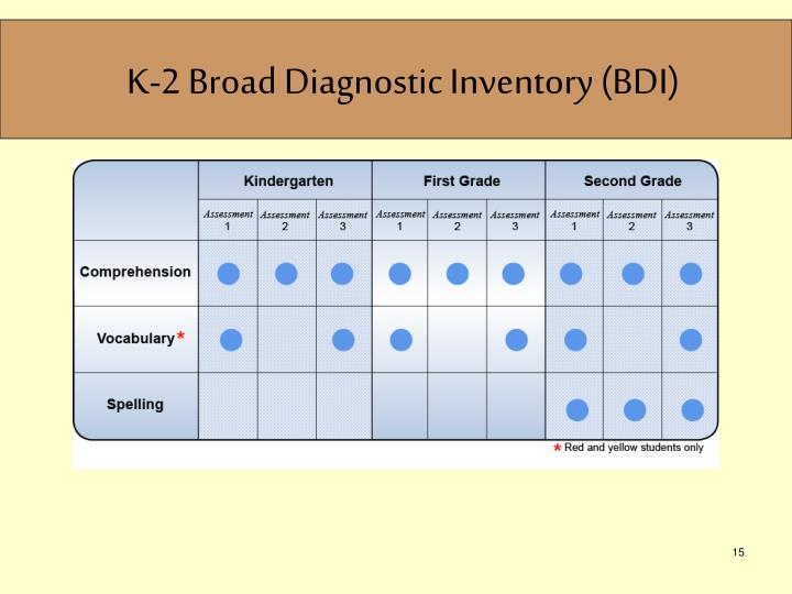 K-2 Broad Diagnostic Inventory (BDI)