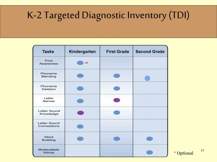 K-2 Targeted Diagnostic Inventory (TDI)
