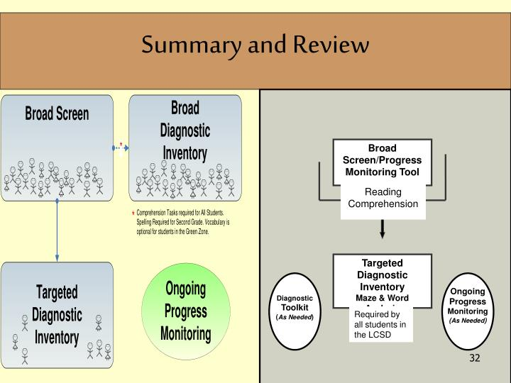 Summary and Review