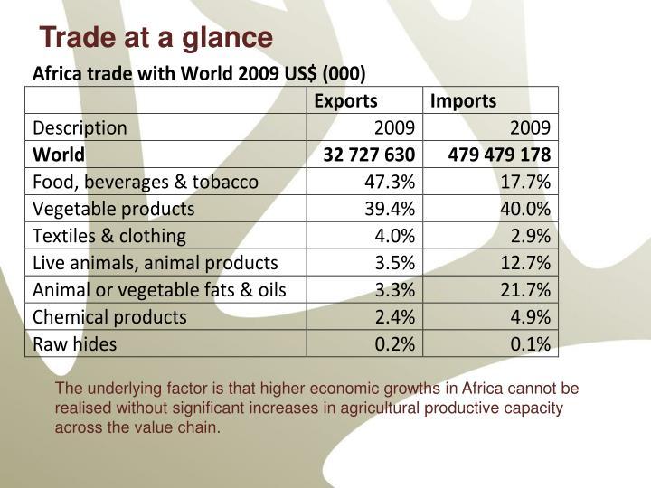 Trade at a glance