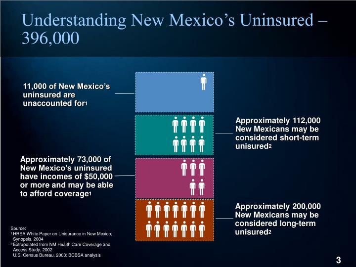 Understanding New Mexico's Uninsured – 396,000