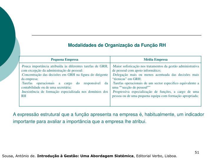 Modalidades de Organização da Função RH