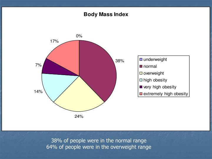 38% of people were in the normal range