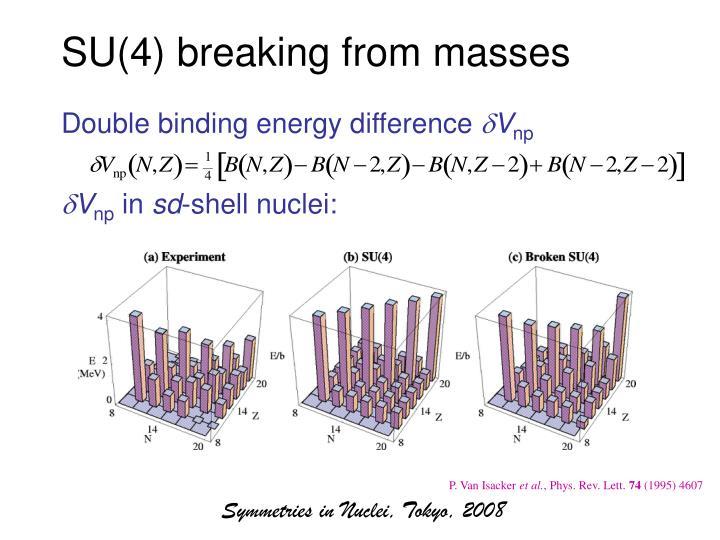 SU(4) breaking from masses