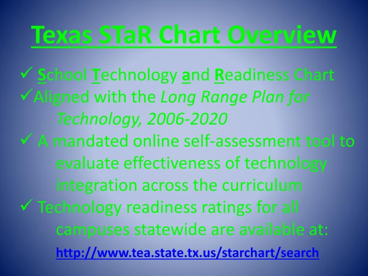 Texas star chart overview