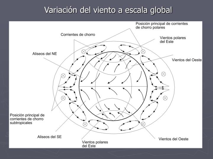 Variación del viento a escala global