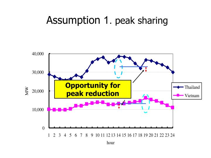 Opportunity for peak reduction