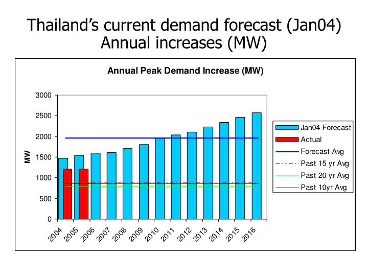 Thailands current demand forecast (Jan04)