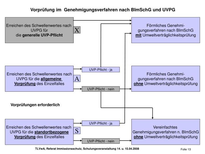 Vorprüfung im  Genehmigungsverfahren nach BImSchG und UVPG