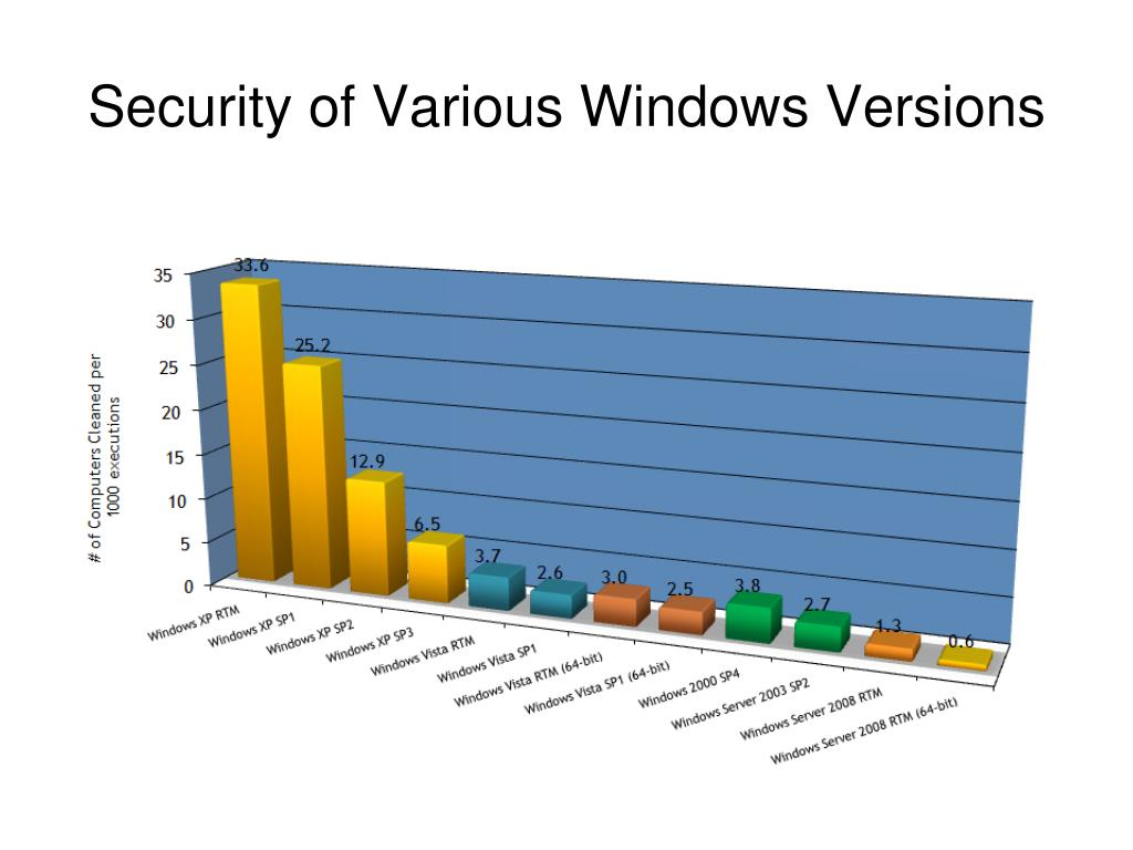 Security of Various Windows Versions