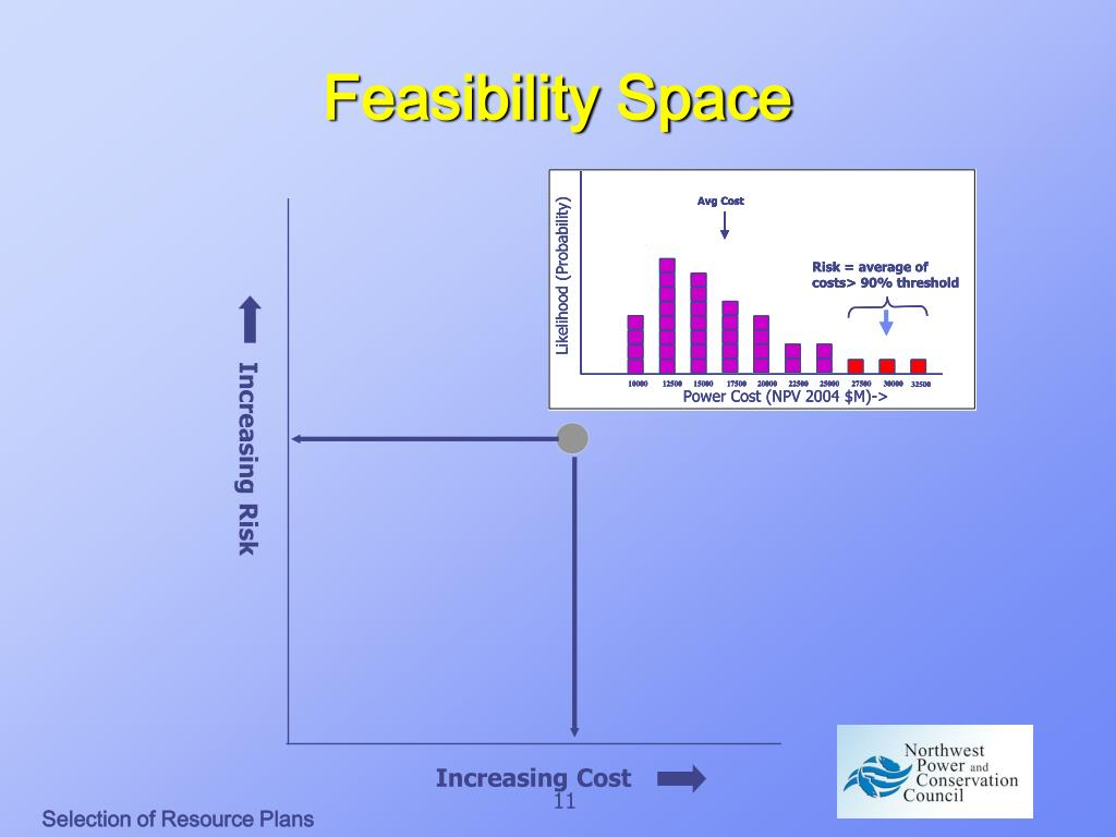 Feasibility Space