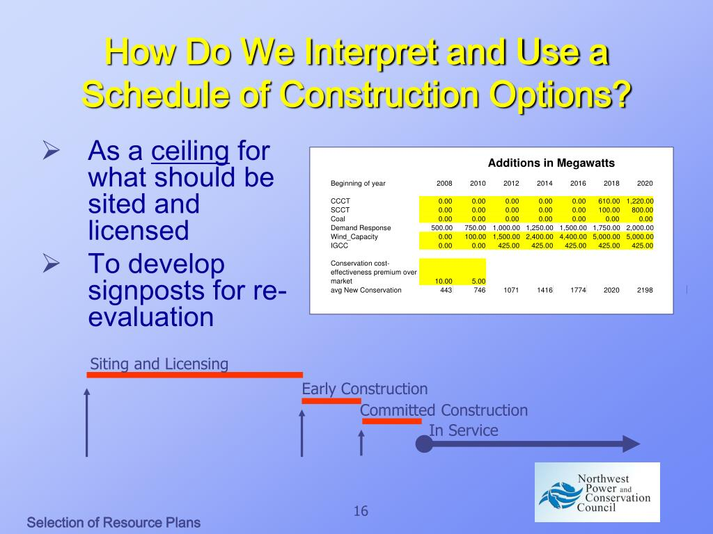 How Do We Interpret and Use a Schedule of Construction Options?