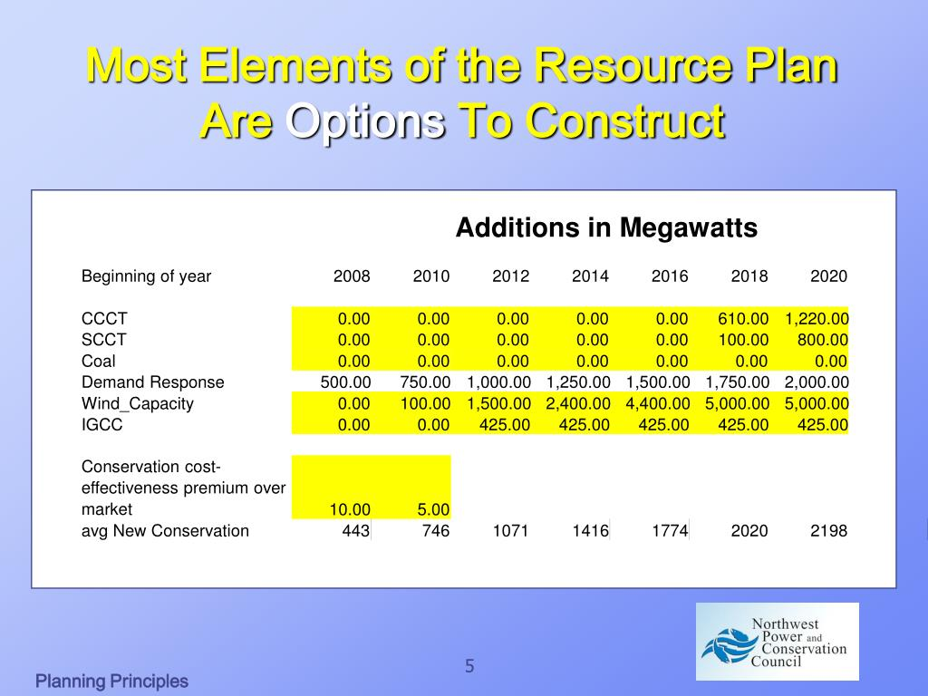 Additions in Megawatts