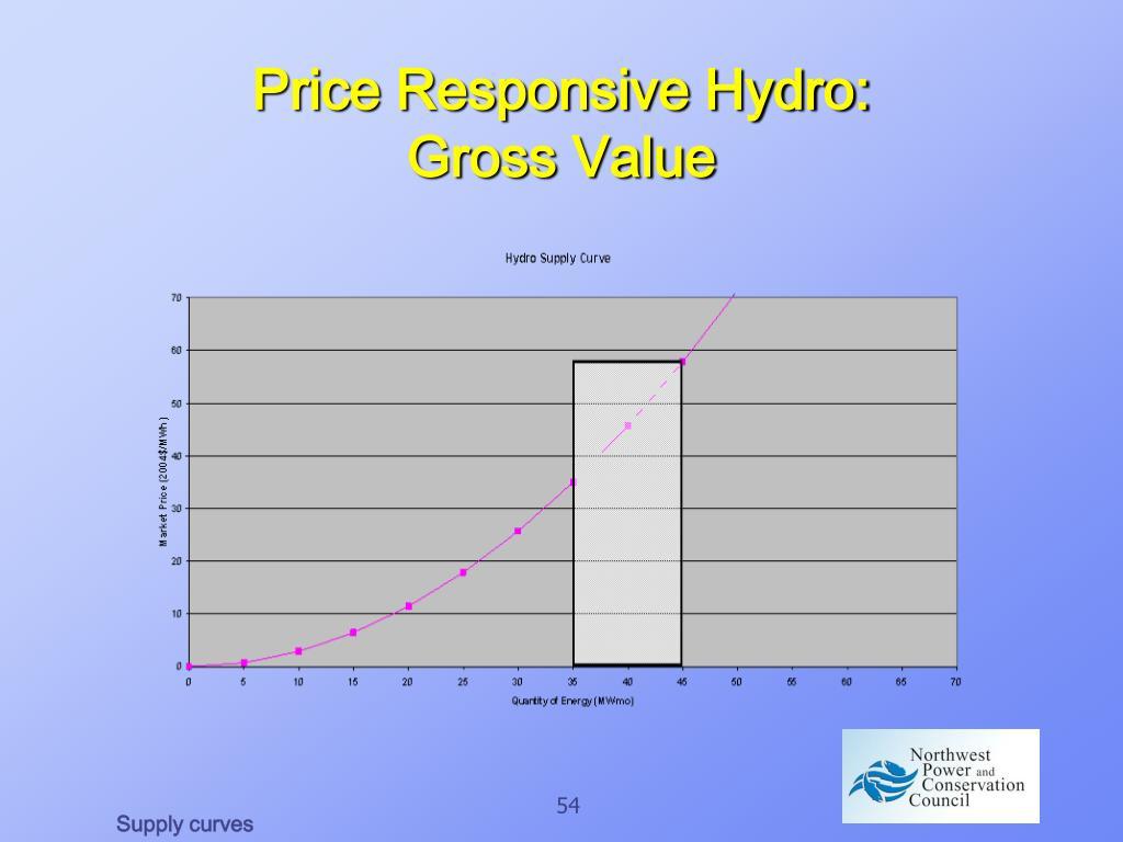 Price Responsive Hydro: