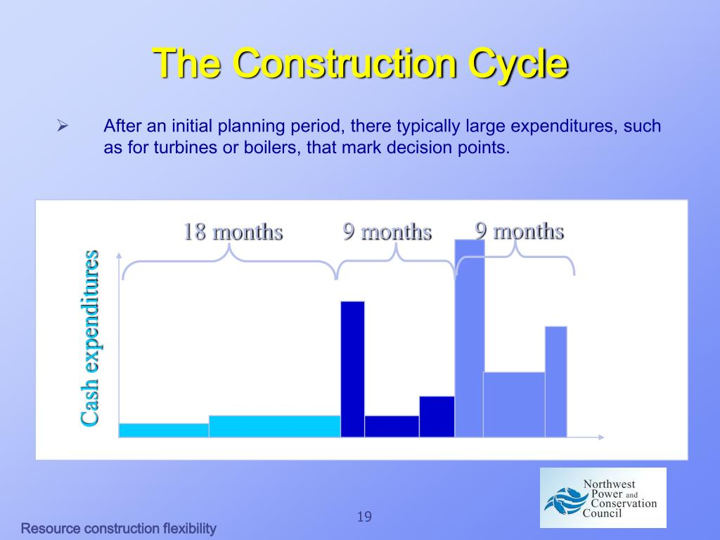The Construction Cycle