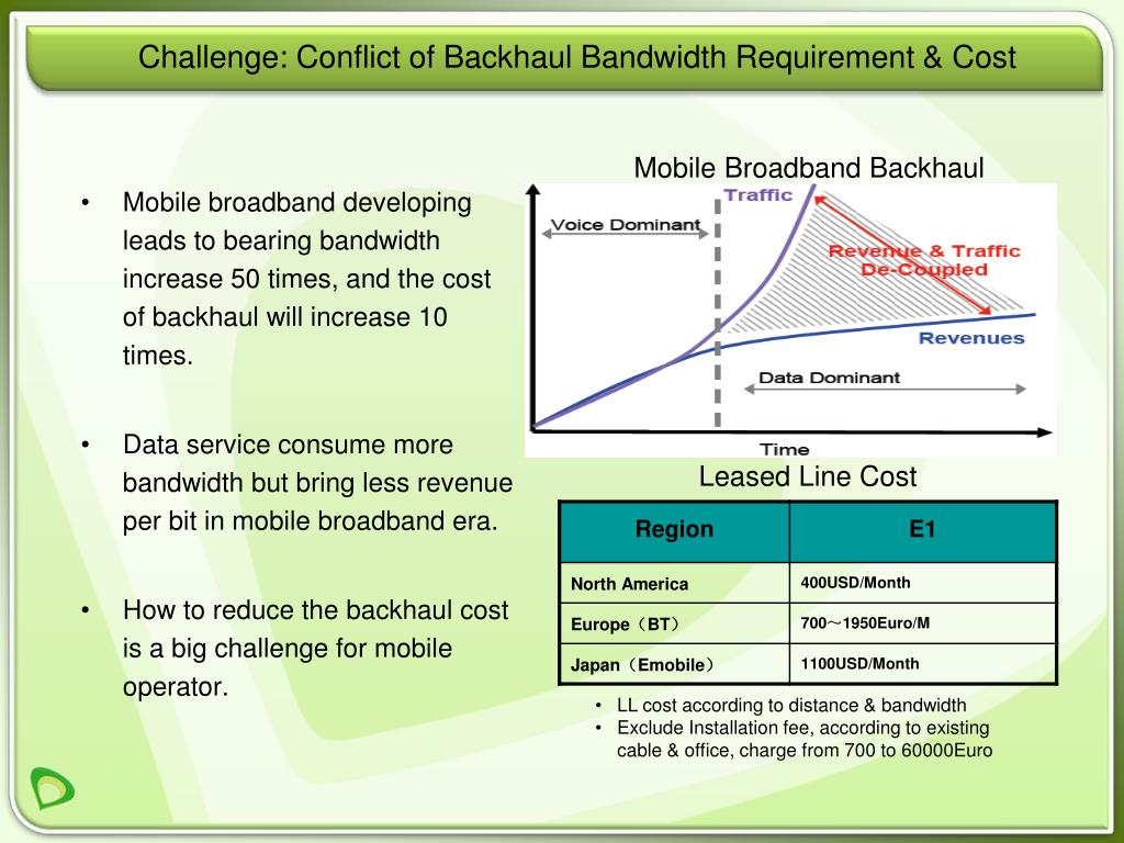 Mobile broadband developing leads to bearing bandwidth increase 50 times, and the cost of backhaul will increase 10 times.