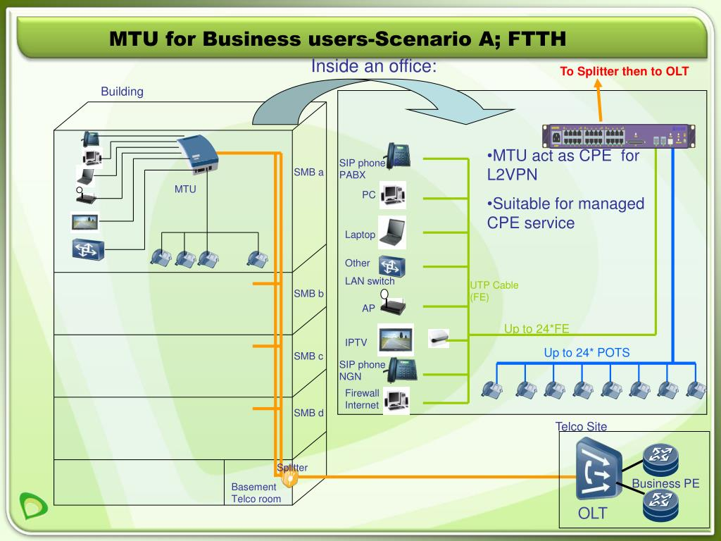 MTU for Business users-Scenario A; FTTH