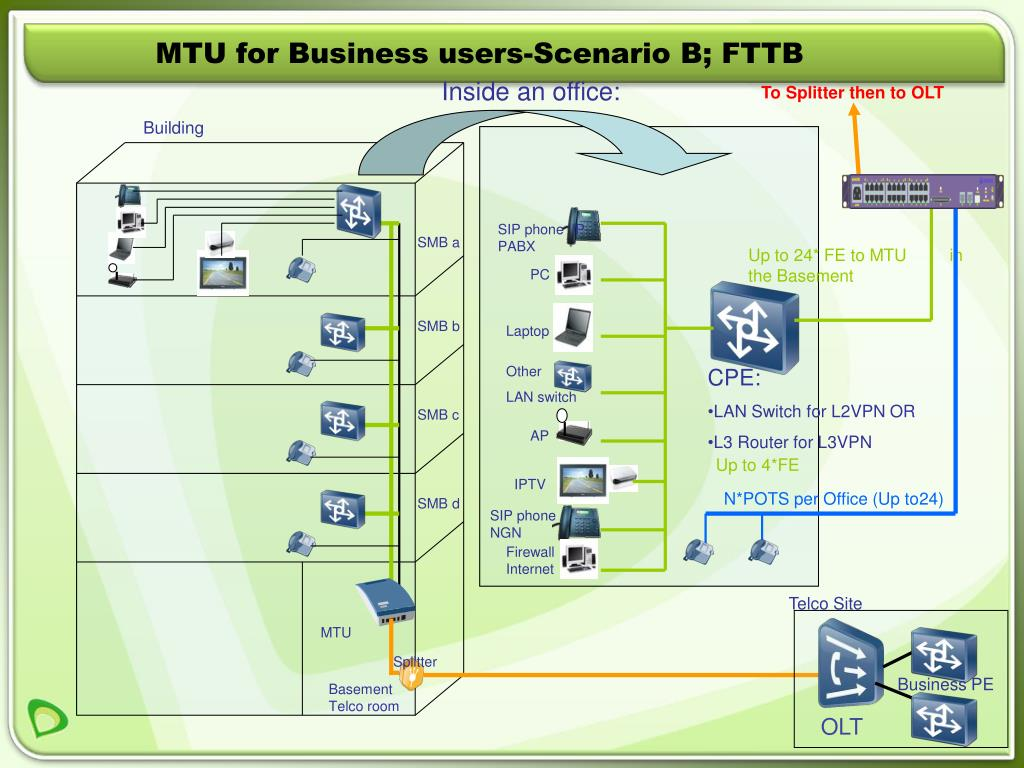 MTU for Business users-Scenario B; FTTB