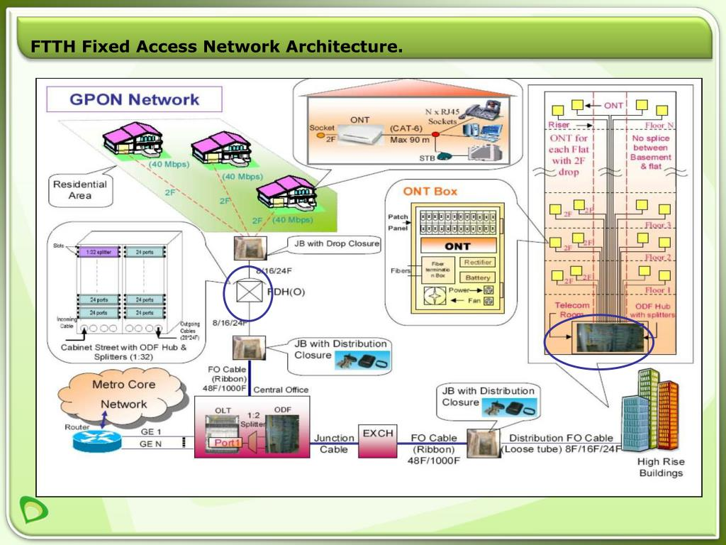 FTTH Fixed Access Network Architecture.