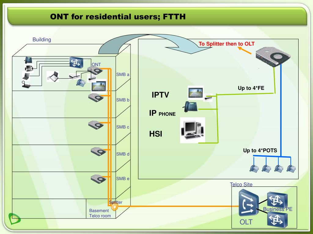 ONT for residential users; FTTH