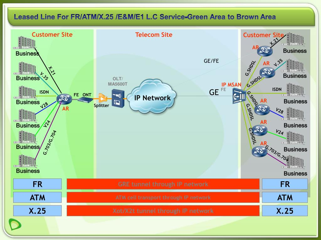 Leased Line For FR/ATM/X.25 /E&M/E1 L.C Service-Green Area to Brown Area