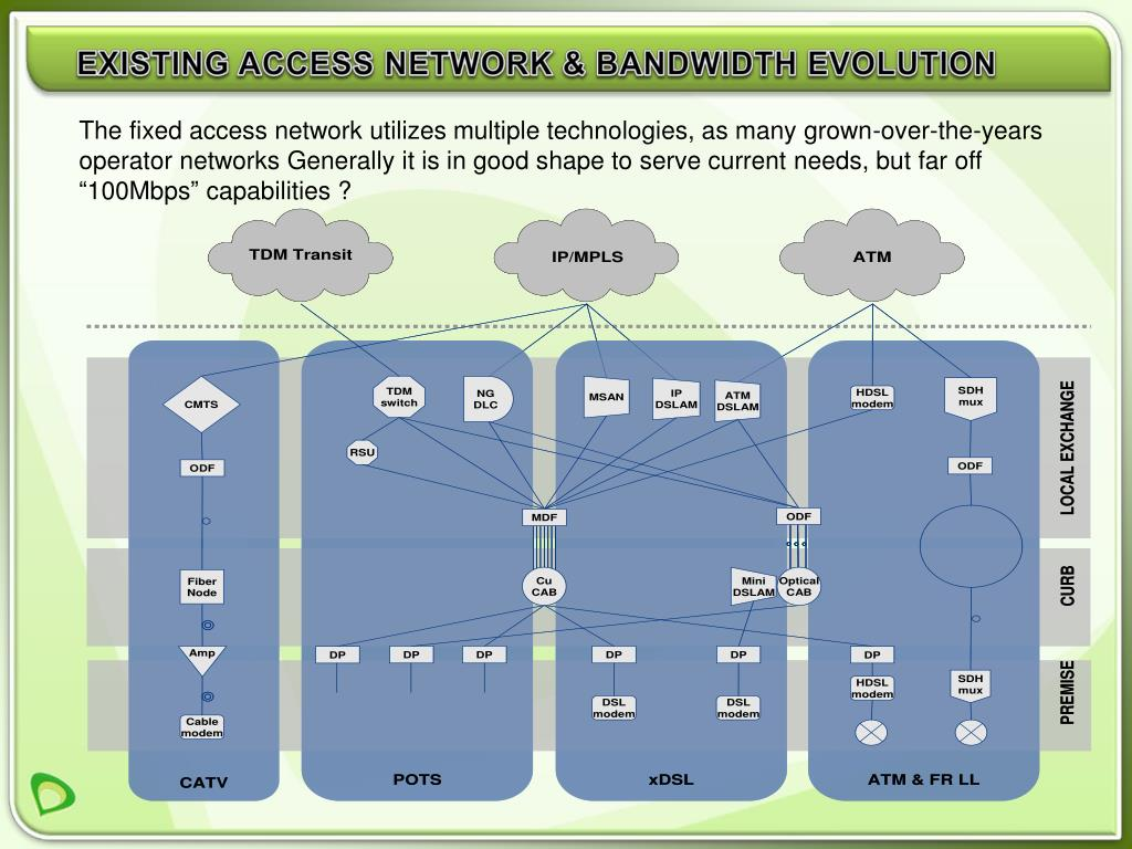 EXISTING ACCESS NETWORK & BANDWIDTH EVOLUTION