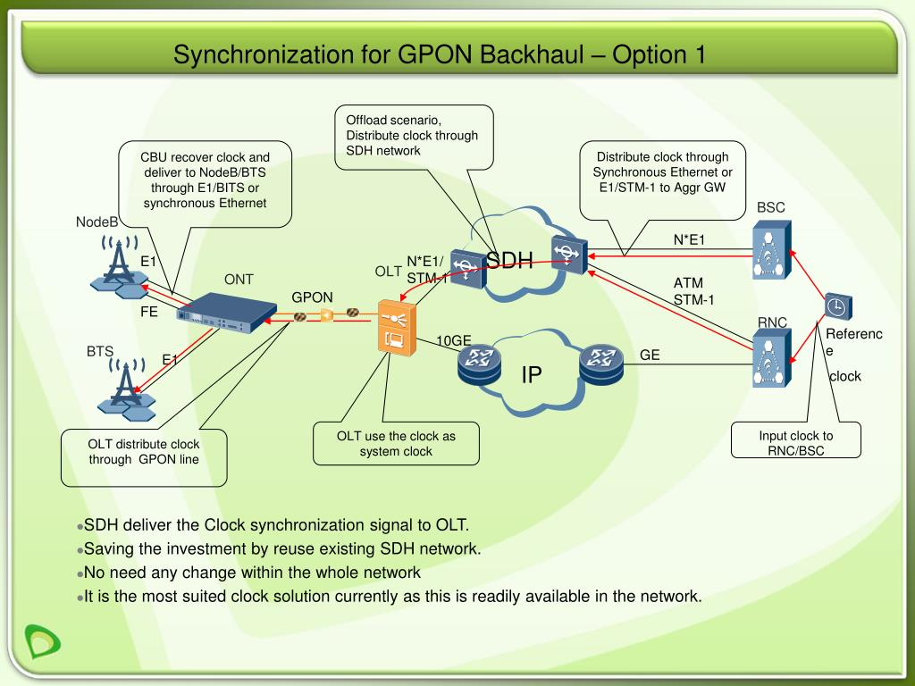 Synchronization for GPON Backhaul – Option 1