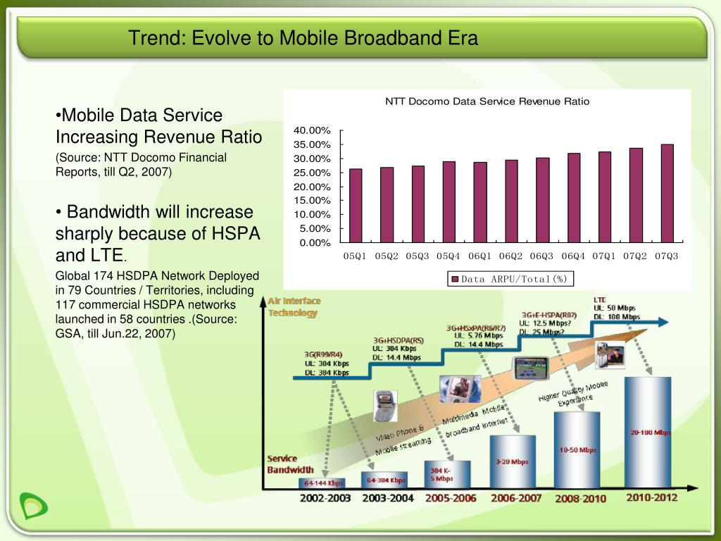 Trend: Evolve to Mobile Broadband Era