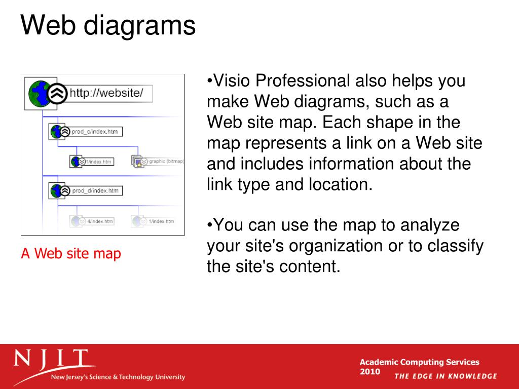 Web diagrams